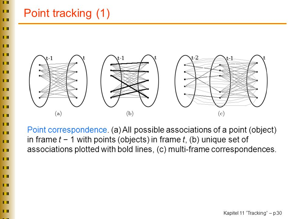 Kapitel 11 Tracking – p. 30 Point tracking (1) Point correspondence. (a) All possible associations of a point (object) in frame t 1 with points (objec