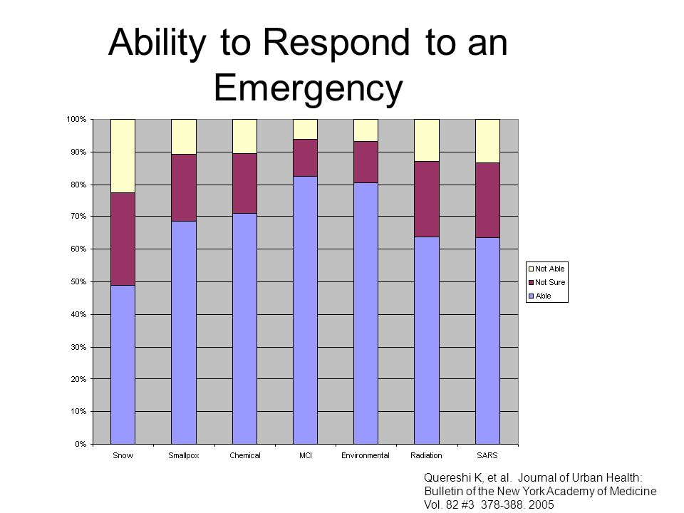 Ability to Respond to an Emergency Quereshi K, et al. Journal of Urban Health: Bulletin of the New York Academy of Medicine Vol. 82 #3 378-388. 2005