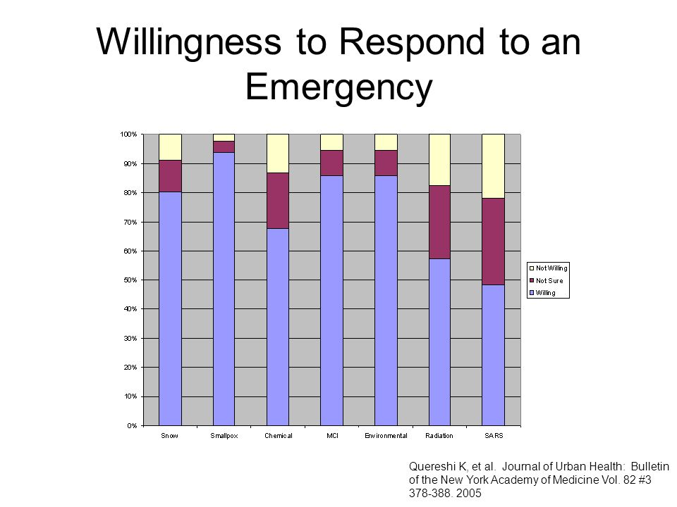 Willingness to Respond to an Emergency Quereshi K, et al. Journal of Urban Health: Bulletin of the New York Academy of Medicine Vol. 82 #3 378-388. 20