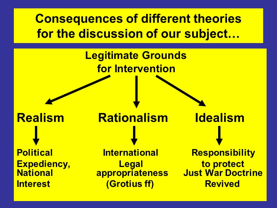 Consequences of different theories for the discussion of our subject… Legitimate Grounds for Intervention Realism Rationalism Idealism Political International Responsibility Expediency, Legal to protect National appropriateness Just War Doctrine Interest (Grotius ff) Revived