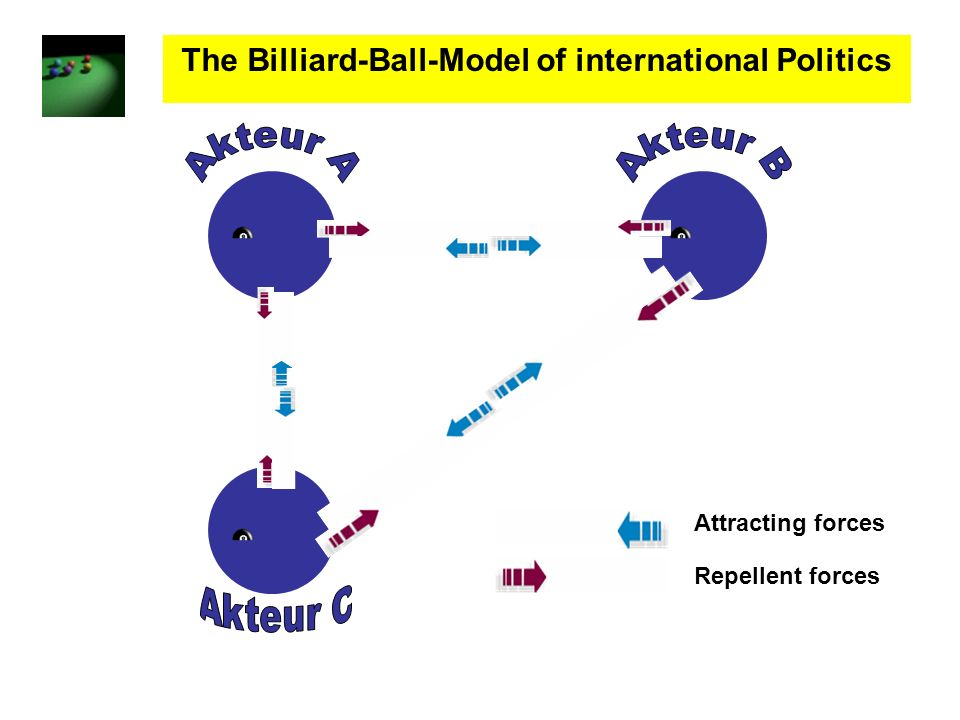 The Billiard-Ball-Model of international Politics Attracting forces Repellent forces