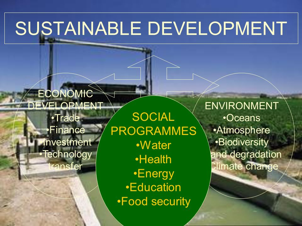 SUSTAINABLE DEVELOPMENT ECONOMIC DEVELOPMENT Trade Finance Investment Technology transfer ENVIRONMENT Oceans Atmosphere Biodiversity Land degradation