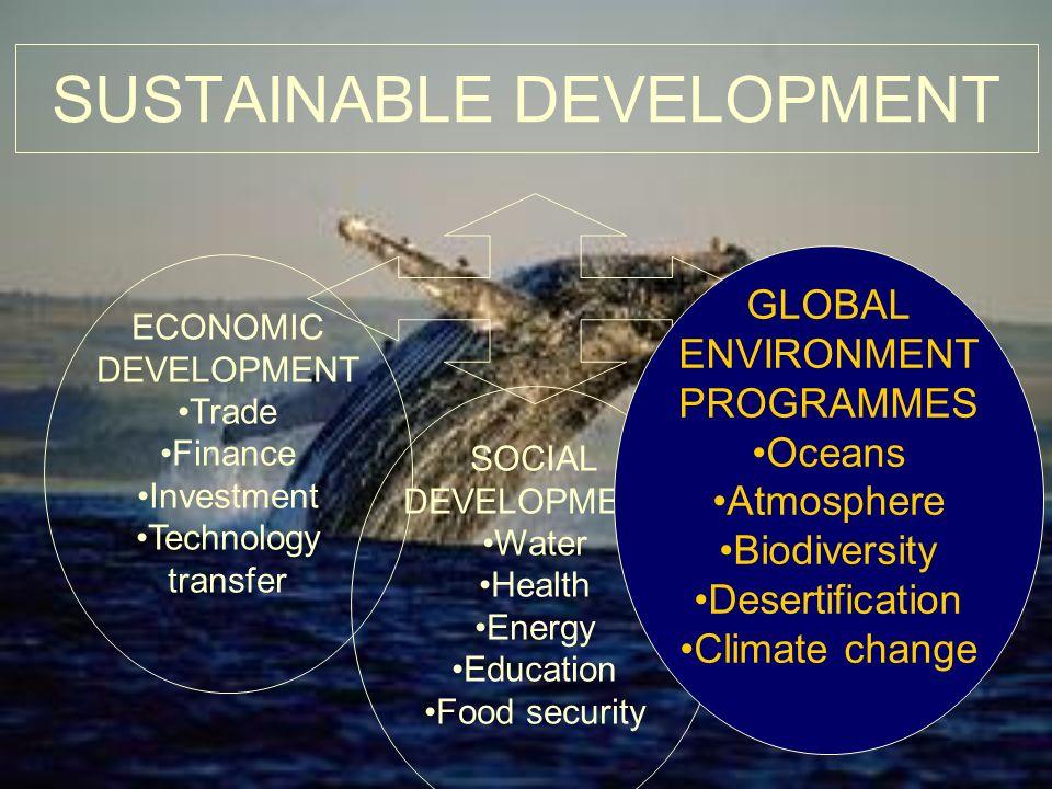SUSTAINABLE DEVELOPMENT ECONOMIC DEVELOPMENT Trade Finance Investment Technology transfer SOCIAL DEVELOPMENT Water Health Energy Education Food securi