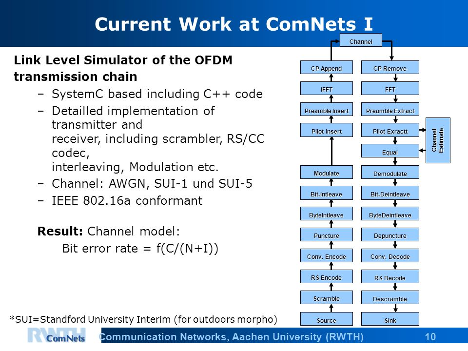 10Communication Networks, Aachen University (RWTH) Current Work at ComNets I Link Level Simulator of the OFDM transmission chain –SystemC based including C++ code –Detailled implementation of transmitter and receiver, including scrambler, RS/CC codec, interleaving, Modulation etc.