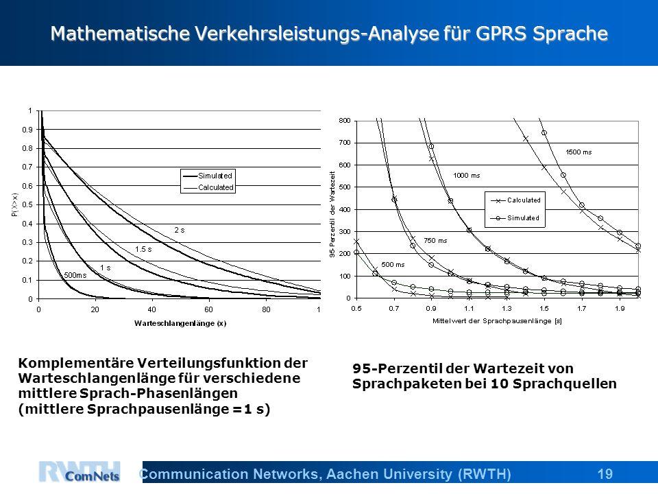 19Communication Networks, Aachen University (RWTH) Mathematische Verkehrsleistungs-Analyse für GPRS Sprache Komplementäre Verteilungsfunktion der Wart