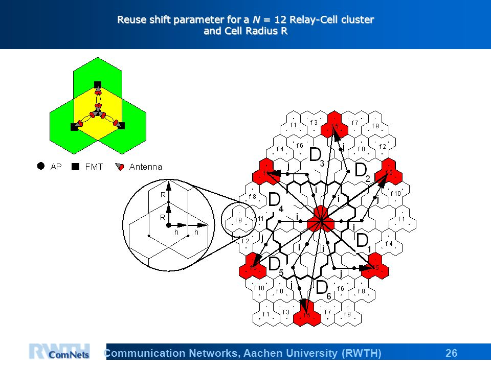 26Communication Networks, Aachen University (RWTH) Reuse shift parameter for a N = 12 Relay-Cell cluster and Cell Radius R