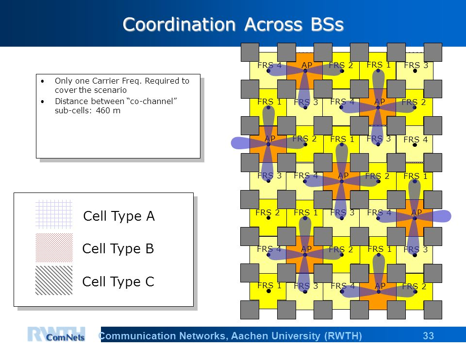 33Communication Networks, Aachen University (RWTH) Coordination Across BSs Only one Carrier Freq.