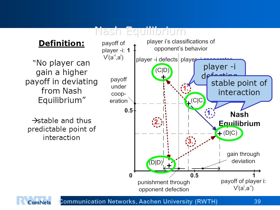 39Communication Networks, Aachen University (RWTH) Nash Equilibrium Definition: No player can gain a higher payoff in deviating from Nash Equilibrium stable and thus predictable point of interaction player i defecting player -i defecting stable point of interaction