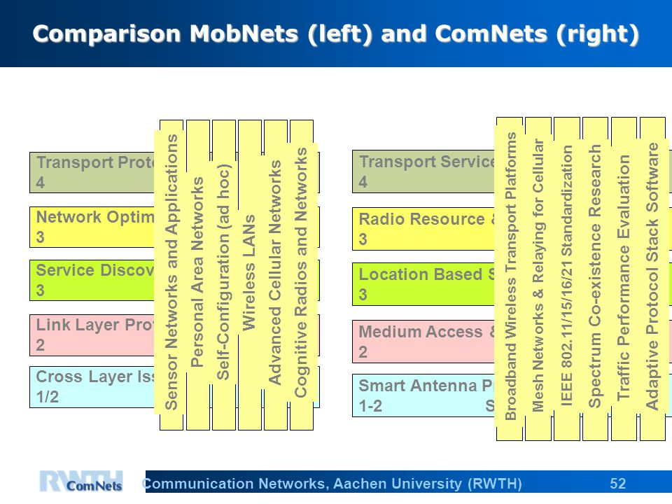 52Communication Networks, Aachen University (RWTH) Comparison MobNets (left) and ComNets (right) Transport Protocobls 4 Network Optimization & Theory 3 Service Discovery 3 Link Layer Protocols 2 Cross Layer Issues &Low-Power 1/2 Sensor Networks and Applications Personal Area Networks Self-Configuration (ad hoc) Wireless LANs Advanced Cellular Networks Cognitive Radios and Networks Transport Services & Protocols 4 Radio Resource & Mobility 3 Control Location Based Services 3 Medium Access & Link Control 2 Protocols Smart Antenna Protocol 1-2 Support Broadband Wireless Transport Platforms Mesh Networks & Relaying for Cellular IEEE 802.11/15/16/21 Standardization Spectrum Co-existence Research Traffic Performance Evaluation Adaptive Protocol Stack Software