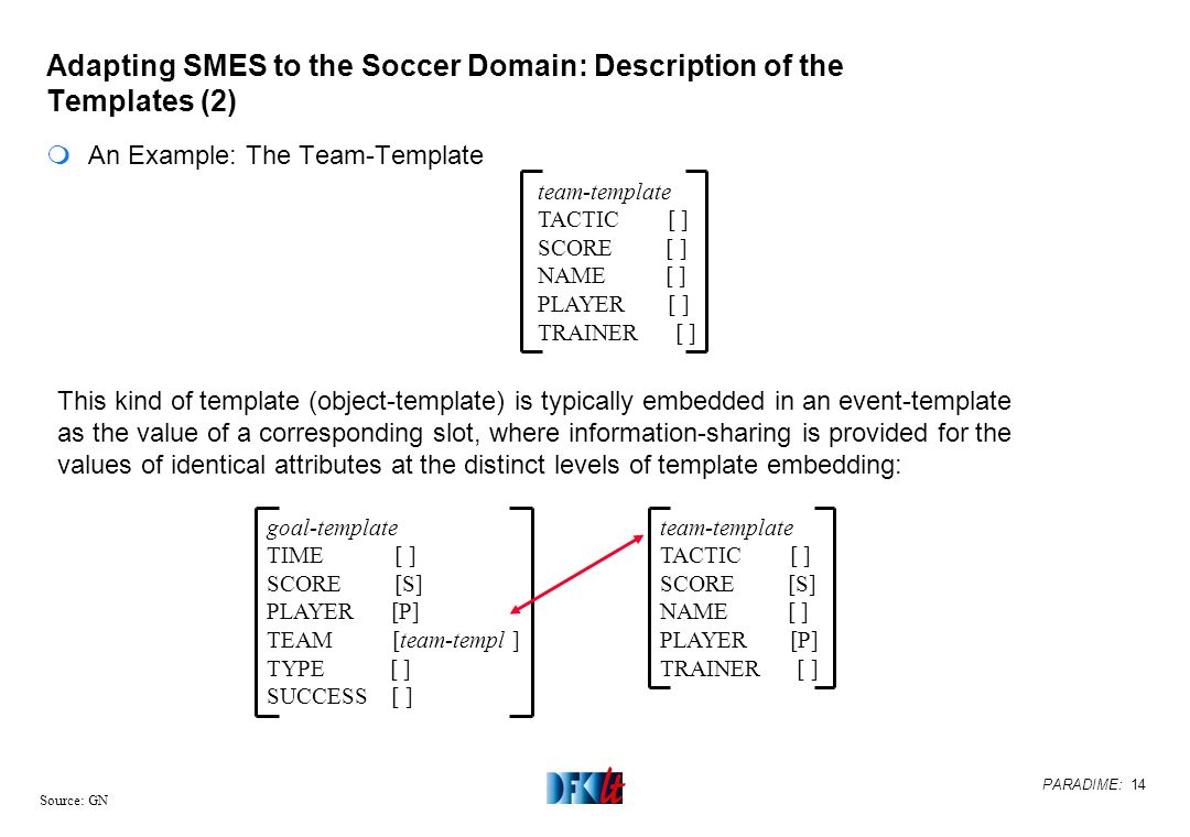 PARADIME: 14 Source: GN Adapting SMES to the Soccer Domain: Description of the Templates (2) mAn Example: The Team-Template team-template TACTIC [ ] S