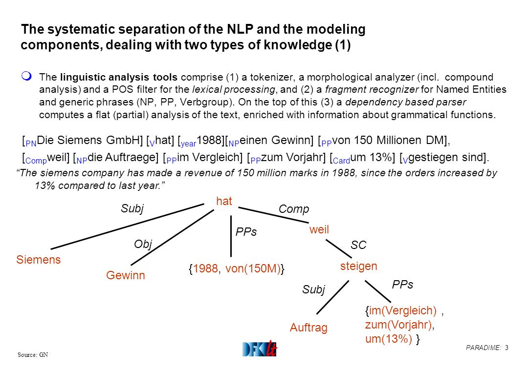 PARADIME: 3 Source: GN The systematic separation of the NLP and the modeling components, dealing with two types of knowledge (1) m The linguistic anal