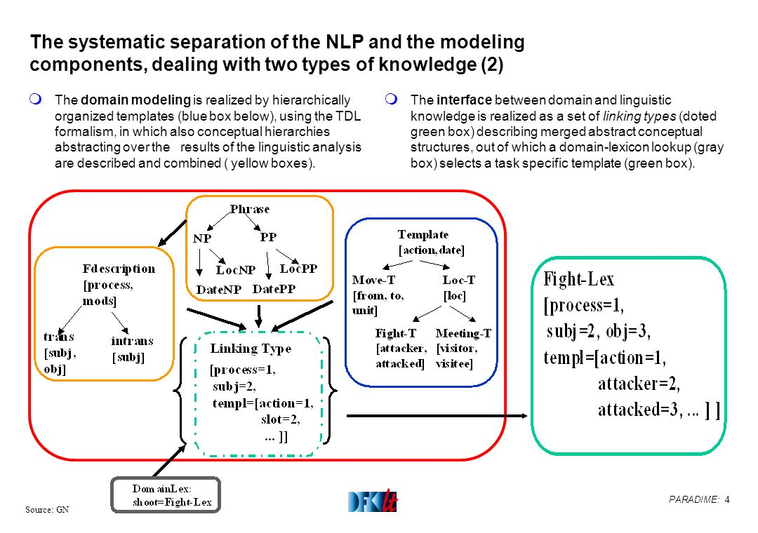 PARADIME: 4 Source: GN The systematic separation of the NLP and the modeling components, dealing with two types of knowledge (2) m The domain modeling
