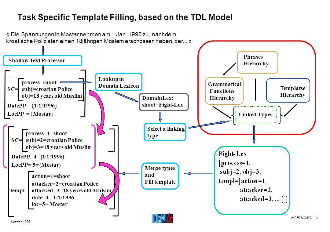 PARADIME: 5 Source: GN Task Specific Template Filling, based on the TDL Model « Die Spannungen in Mostar nehmen am 1.Jan.