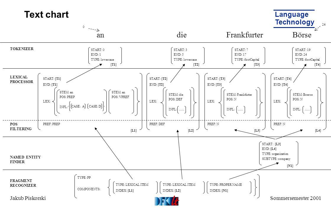 Sommersemester 2001 Language Technology Jakub Piskorski Text chart TOKENIZER LEXICAL PROCESSOR POS FILTERING NAMED ENTITY FINDER FRAGMENT RECOGNIZER START: 19 END: 24 TYPE: firstCapital START: 0 END: 1 TYPE: lowercase START: 3 END: 5 TYPE: lowercase START: 7 END: 17 TYPE: firstCapital START: [T1] END: [T1] LEX: PREF: PREP STEM: an POS: PREP INFL: andieFrankfurterBörse CASE: A CASE: D STEM: an POS: VPREF START: [T2] END: [T2] LEX: PREF: DEF STEM: die POS: DEF INFL:......