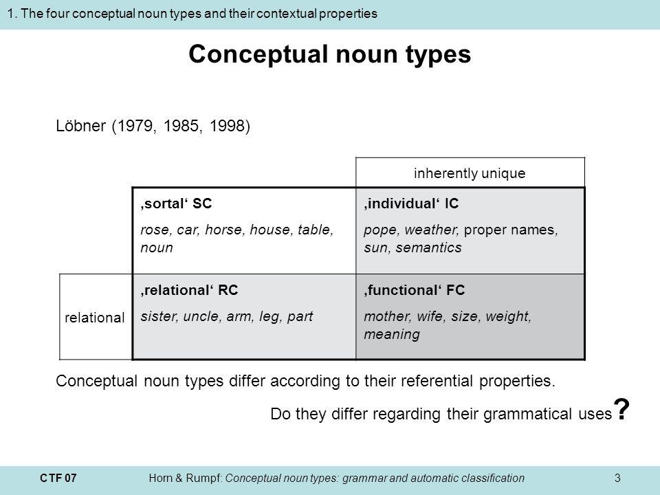 CTF 07Horn & Rumpf: Conceptual noun types: grammar and automatic classification14 Training corpus Manually annotated version of Löbner (2003) Semantik Concept types of nouns marked with tags Die Semantik ist das Teilgebiet der Linguistik, das sich mit Bedeutung befasst.