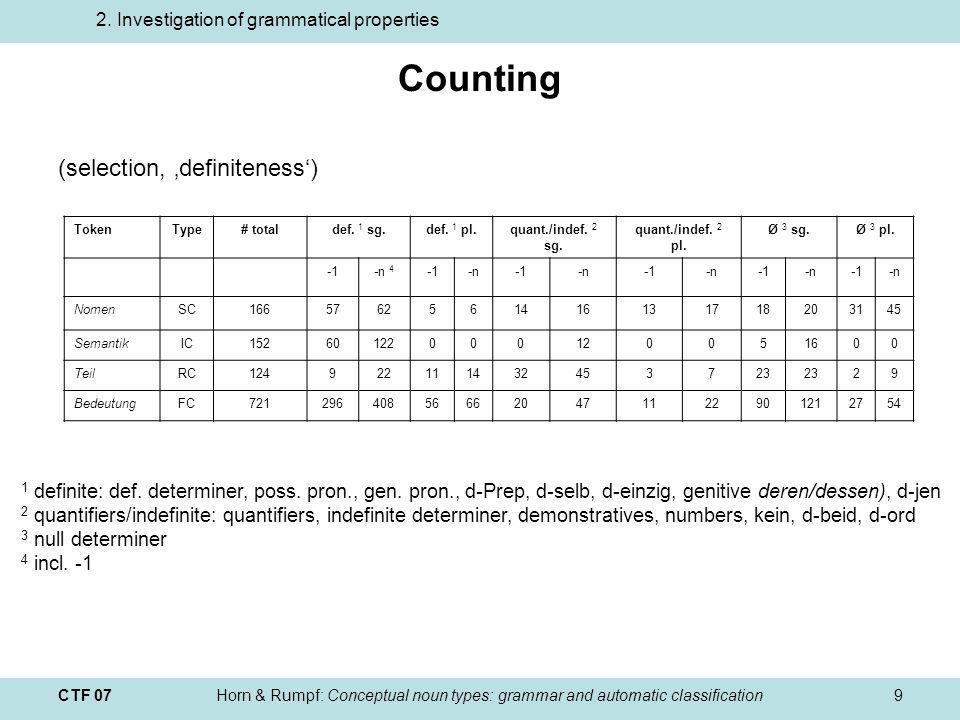 CTF 07Horn & Rumpf: Conceptual noun types: grammar and automatic classification10 Results Conceptual noun typesingular, definitepossessive Sortal conceptNomen (noun) (166)37 %0 % Relational conceptTeil (part) (124)36 %73 % Individual conceptSemantik (semantics) (152)82 %4 % Functional conceptBedeutung (meaning) (721)57 %74 % (selection) Results so far confirm our predictions.