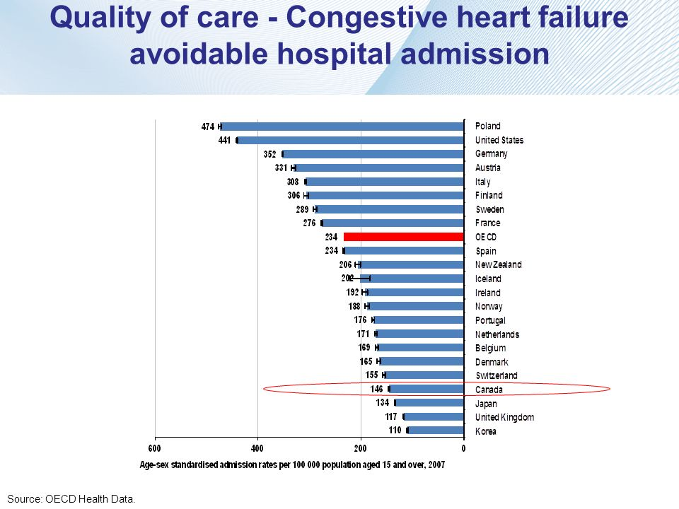 Quality of care - Congestive heart failure avoidable hospital admission Source: OECD Health Data.