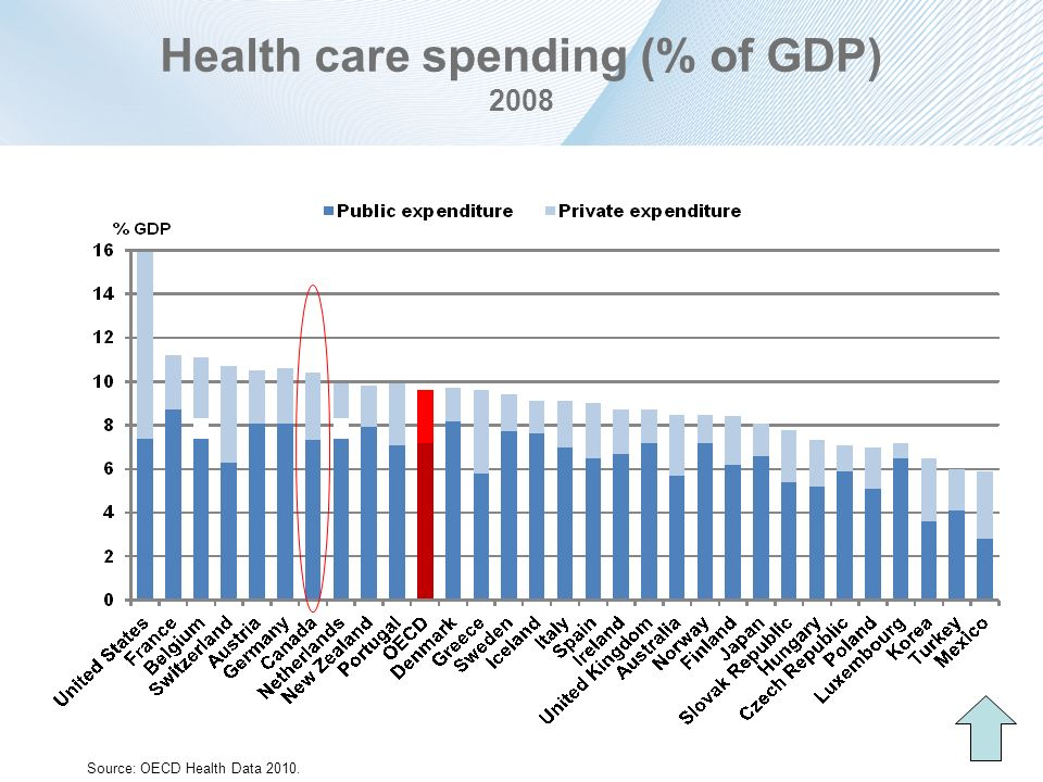 Health care spending (% of GDP) 2008 Source: OECD Health Data 2010.