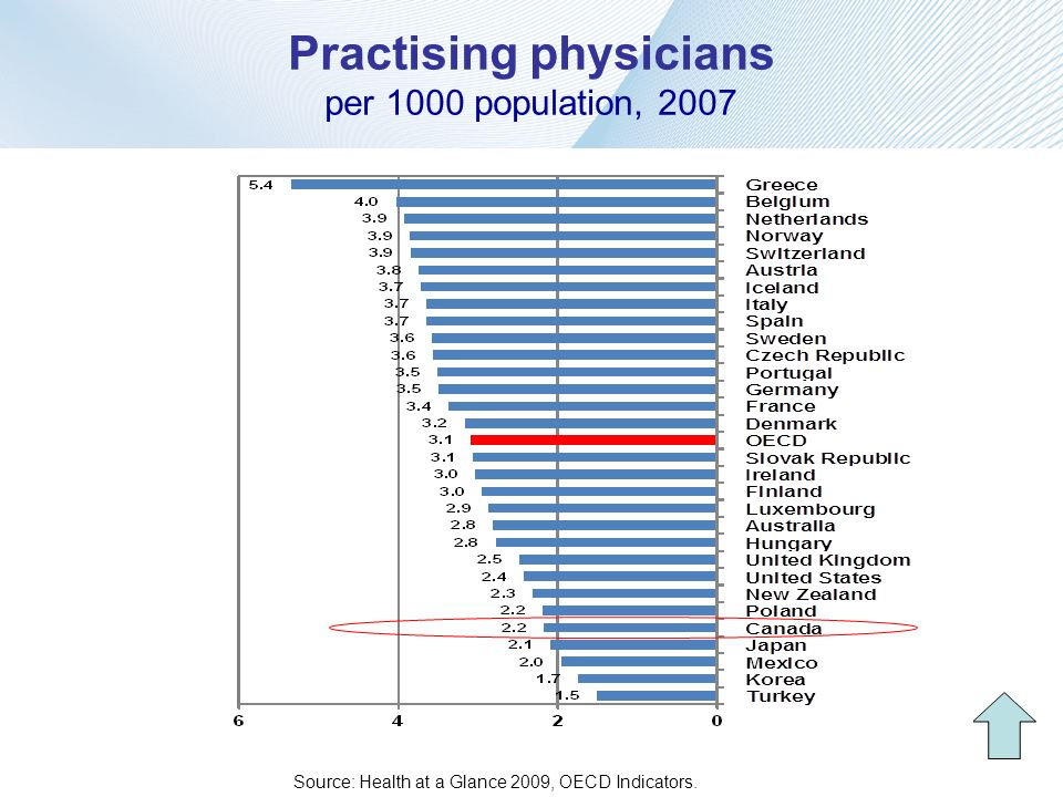 Practising physicians per 1000 population, 2007 Source: Health at a Glance 2009, OECD Indicators.