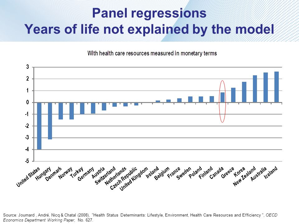 Panel regressions Years of life not explained by the model Source: Joumard, André, Nicq & Chatal (2008),