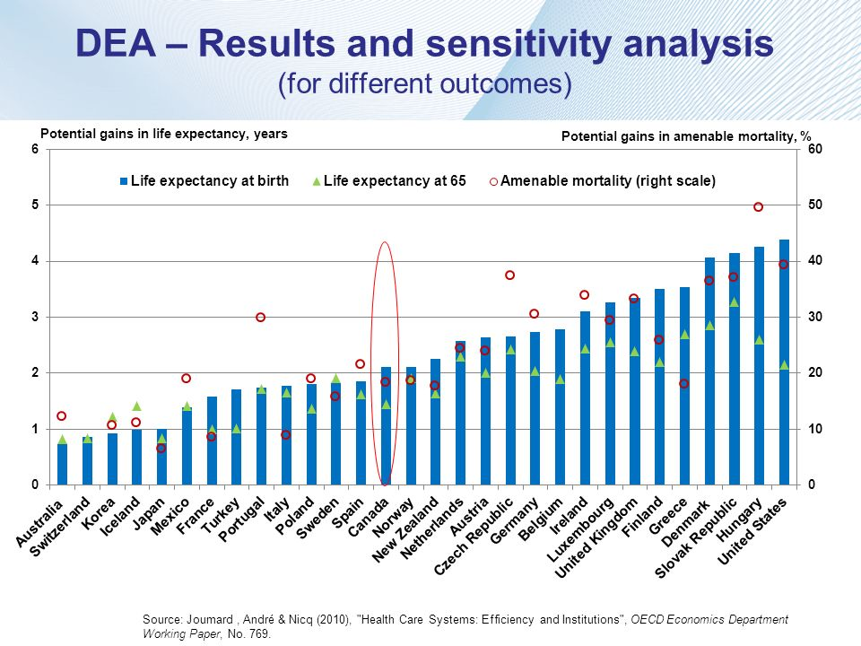 DEA – Results and sensitivity analysis (for different outcomes) Source: Joumard, André & Nicq (2010),