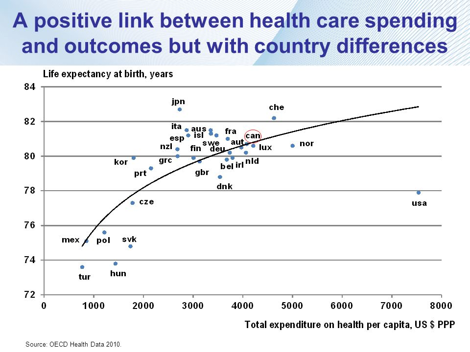 A positive link between health care spending and outcomes but with country differences Source: OECD Health Data 2010.