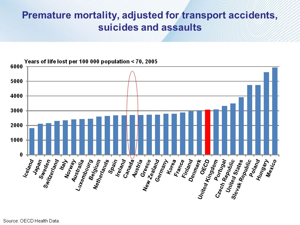 Premature mortality, adjusted for transport accidents, suicides and assaults Source: OECD Health Data.