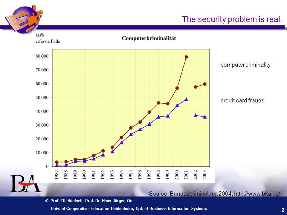 © Prof. Till Hänisch, Prof. Dr. Hans Jürgen Ott 2 Univ. of Cooperative Education Heidenheim, Dpt. of Business Information Systems The security problem
