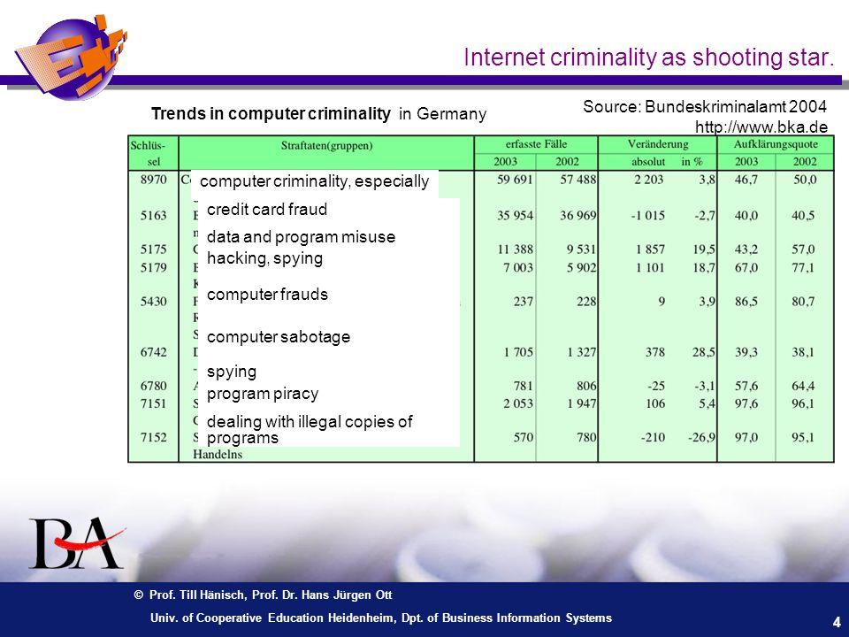 © Prof. Till Hänisch, Prof. Dr. Hans Jürgen Ott 4 Univ. of Cooperative Education Heidenheim, Dpt. of Business Information Systems Internet criminality