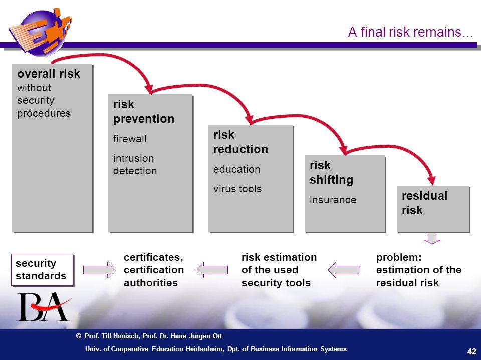 © Prof. Till Hänisch, Prof. Dr. Hans Jürgen Ott 42 Univ. of Cooperative Education Heidenheim, Dpt. of Business Information Systems risk estimation of