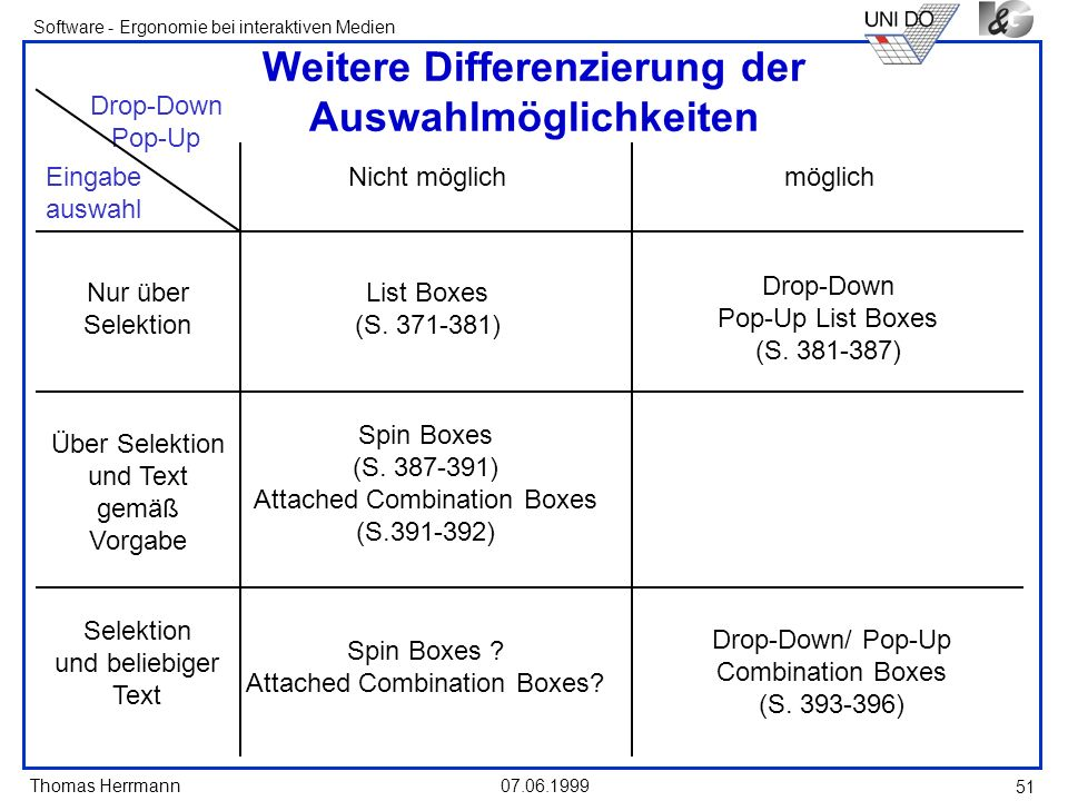 Thomas Herrmann Software - Ergonomie bei interaktiven Medien 07.06.1999 51 Weitere Differenzierung der Auswahlmöglichkeiten List Boxes (S. 371-381) Dr