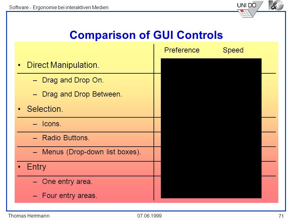 Thomas Herrmann Software - Ergonomie bei interaktiven Medien 07.06.1999 71 Comparison of GUI Controls PreferenceSpeed Direct Manipulation. O O –Drag a