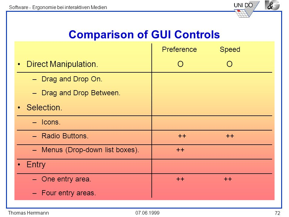 Thomas Herrmann Software - Ergonomie bei interaktiven Medien 07.06.1999 72 Comparison of GUI Controls PreferenceSpeed Direct Manipulation. O O –Drag a