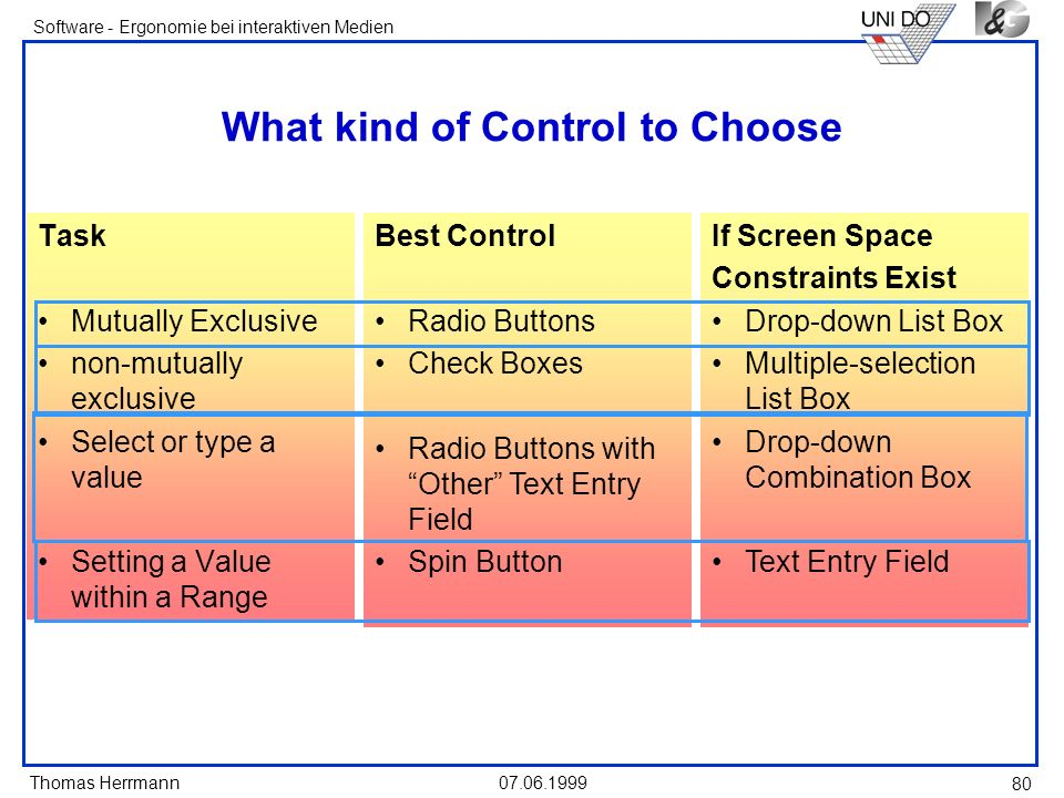 Thomas Herrmann Software - Ergonomie bei interaktiven Medien 07.06.1999 80 What kind of Control to Choose Task Mutually Exclusive non-mutually exclusi