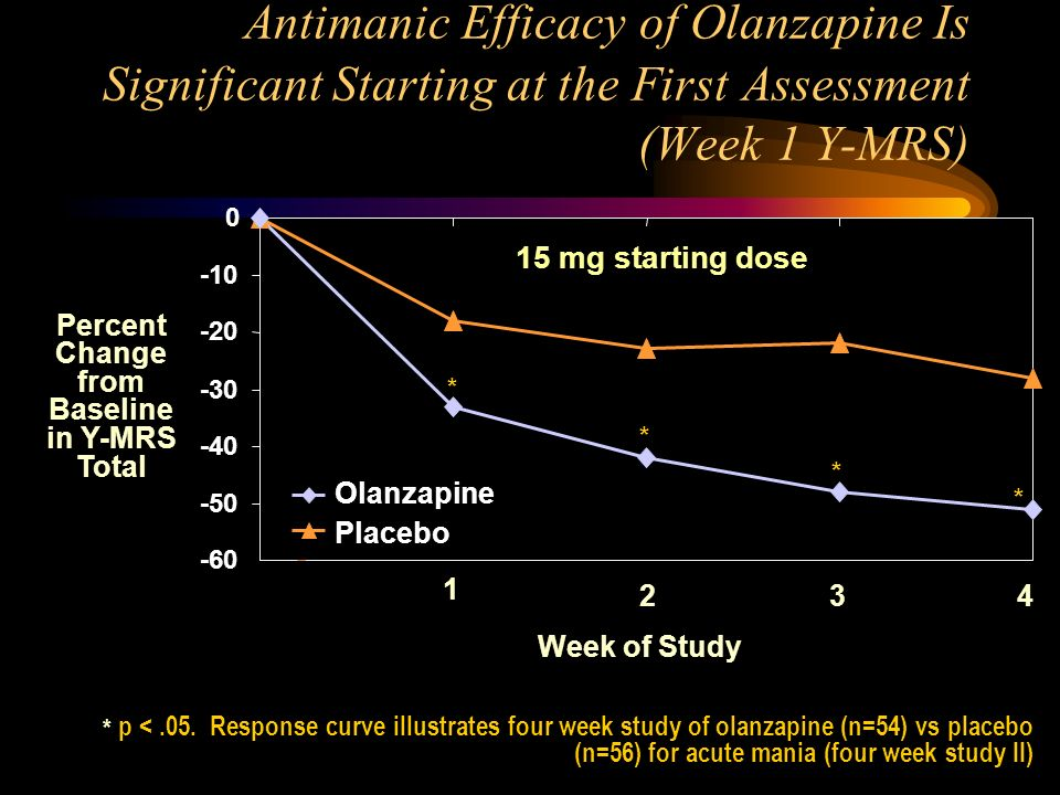 Antimanic Efficacy of Olanzapine Is Significant Starting at the First Assessment (Week 1 Y-MRS) -60 -50 -40 -30 -20 -10 0 Placebo Olanzapine 1 * * * *