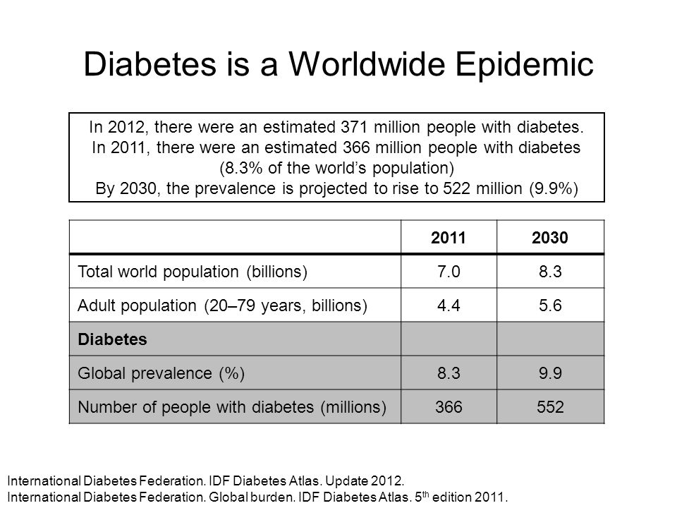 Diabetes is a Worldwide Epidemic 20112030 Total world population (billions)7.08.3 Adult population (20–79 years, billions)4.45.6 Diabetes Global preva