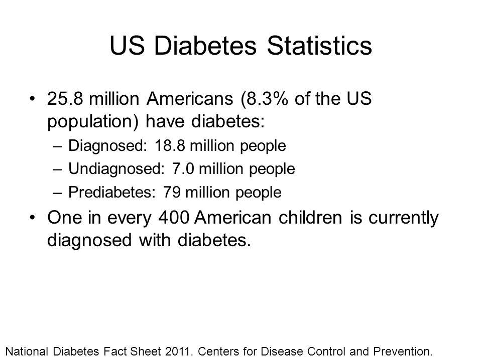 US Diabetes Statistics 25.8 million Americans (8.3% of the US population) have diabetes: –Diagnosed: 18.8 million people –Undiagnosed: 7.0 million peo