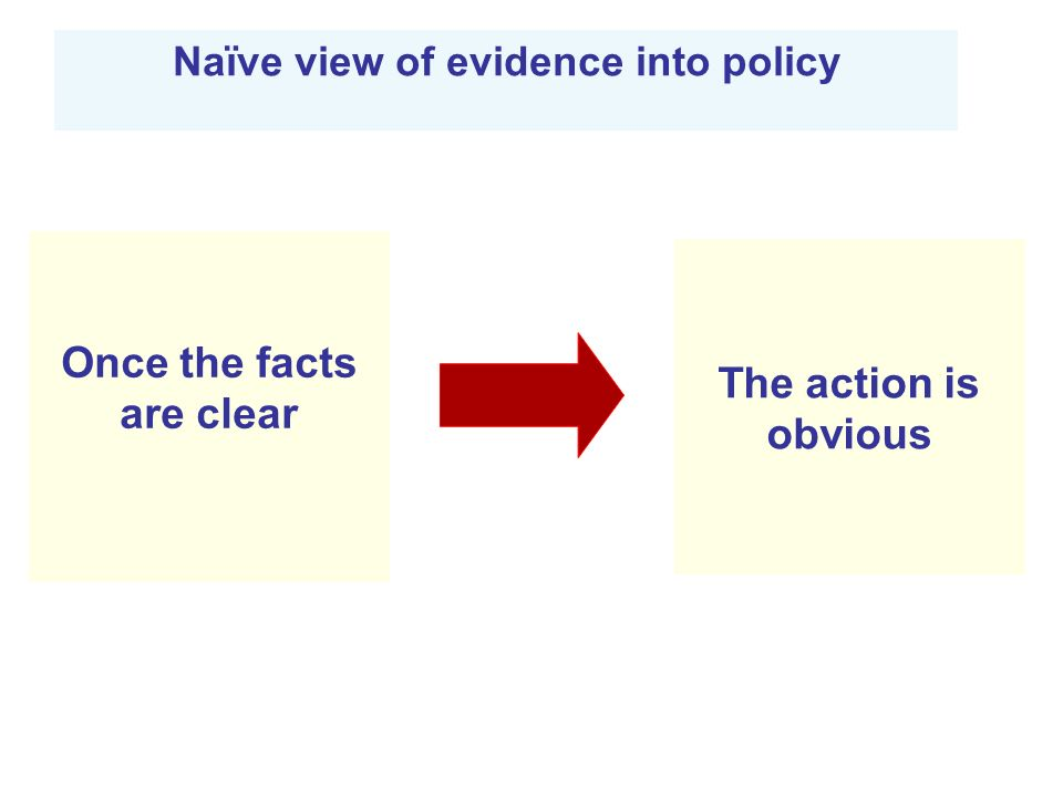 Once the facts are clear Naïve view of evidence into policy The action is obvious