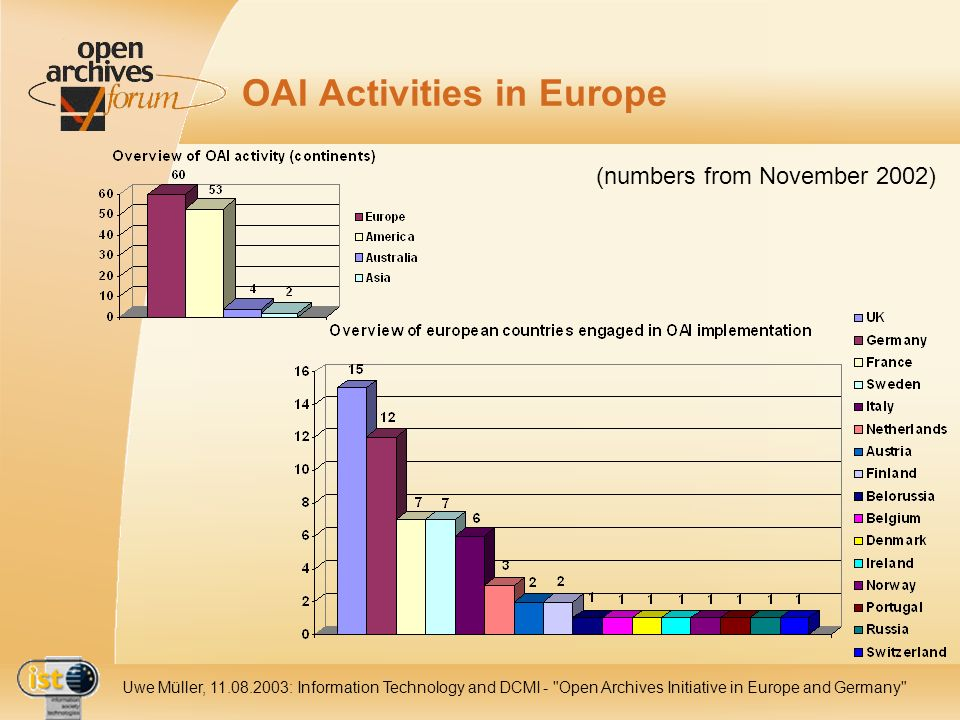 IST- 2001-320015 Uwe Müller, 11.08.2003: Information Technology and DCMI - Open Archives Initiative in Europe and Germany OAI Activities in Europe (numbers from November 2002)