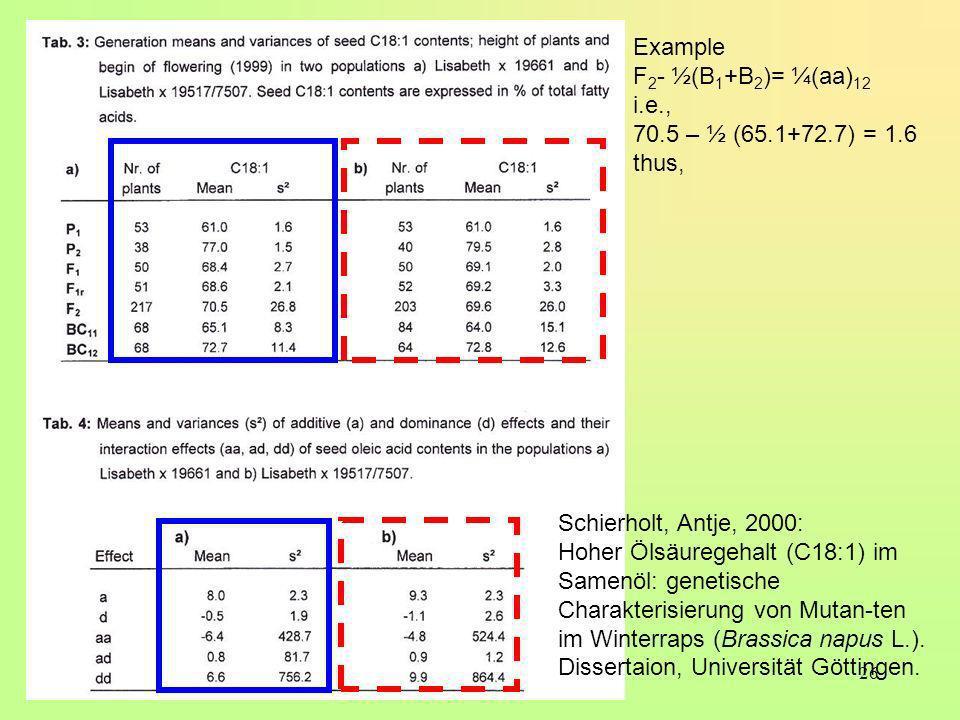 26 Schierholt, Antje, 2000: Hoher Ölsäuregehalt (C18:1) im Samenöl: genetische Charakterisierung von Mutan-ten im Winterraps (Brassica napus L.). Diss