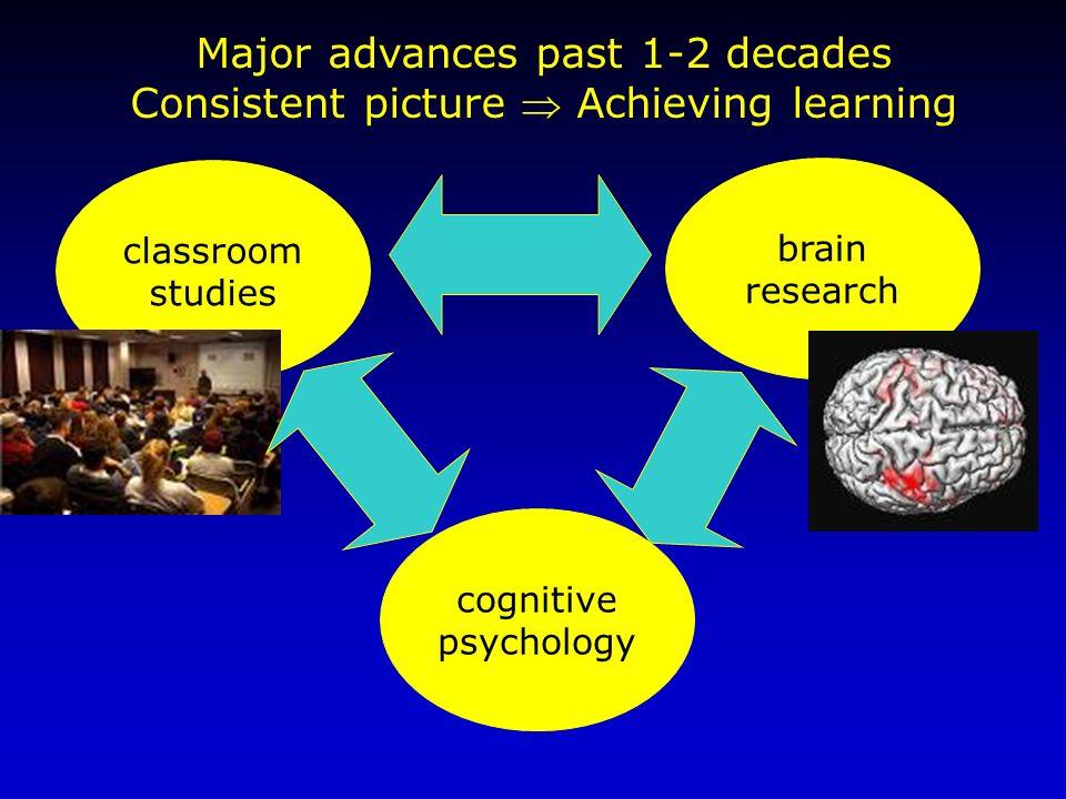 cognitive psychology brain research classroom studies Major advances past 1-2 decades Consistent picture Achieving learning