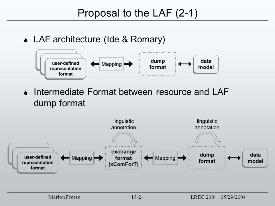 18/24LREC 2004 05/29/2004Marion Freese Proposal to the LAF (2-1) LAF architecture (Ide & Romary) Intermediate Format between resource and LAF dump for