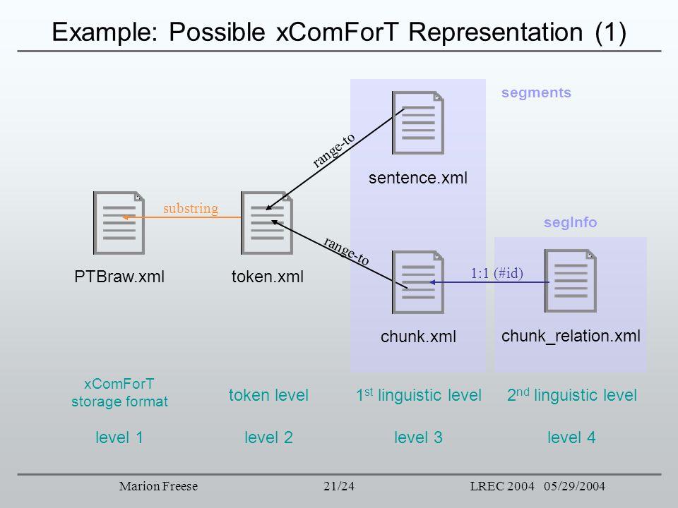 21/24LREC 2004 05/29/2004Marion Freese Example: Possible xComForT Representation (1) segments xComForT storage format level 1 PTBraw.xml level 2 token