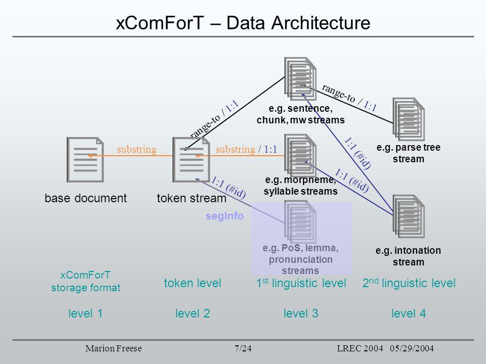 7/24LREC 2004 05/29/2004Marion Freese xComForT – Data Architecture substring / 1:1 range-to / 1:1 1:1 (#id) range-to / 1:1 1:1 (#id) xComForT storage