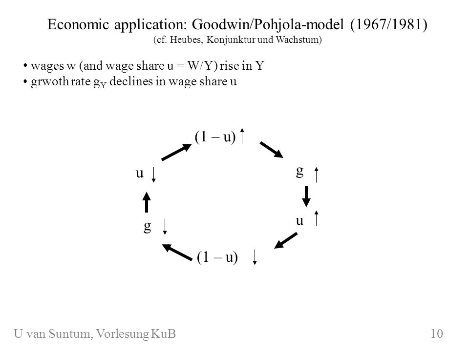 WS 2006/07 KuB 7 Economic application: Goodwin/Pohjola-model (1967/1981) (cf. Heubes, Konjunktur und Wachstum) wages w (and wage share u = W/Y) rise i