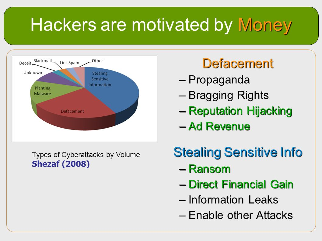 Money Hackers are motivated by Money Defacement –Propaganda –Bragging Rights –Reputation Hijacking –Ad Revenue Stealing Sensitive Info –Ransom –Direct