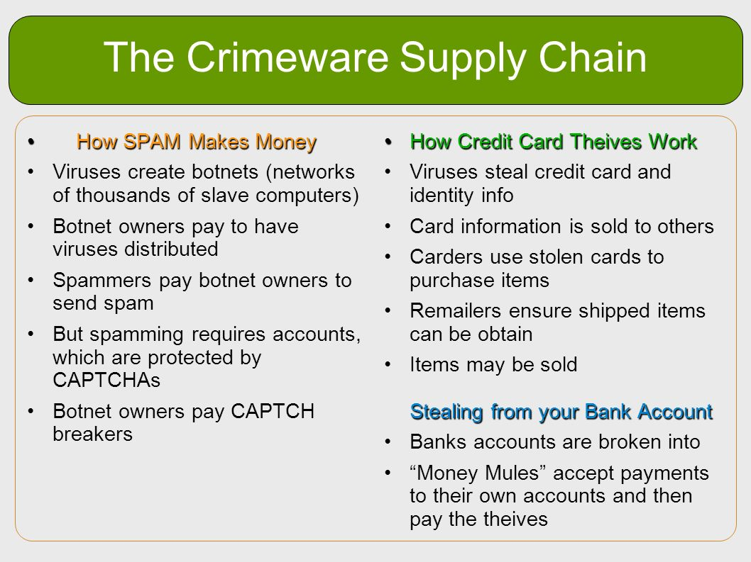 The Crimeware Supply Chain How SPAM Makes Money How SPAM Makes Money Viruses create botnets (networks of thousands of slave computers) Botnet owners p