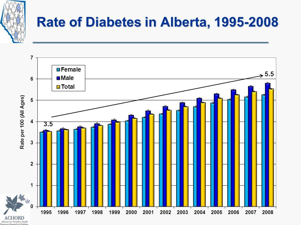 Rate of Diabetes in Alberta, 1995-2008