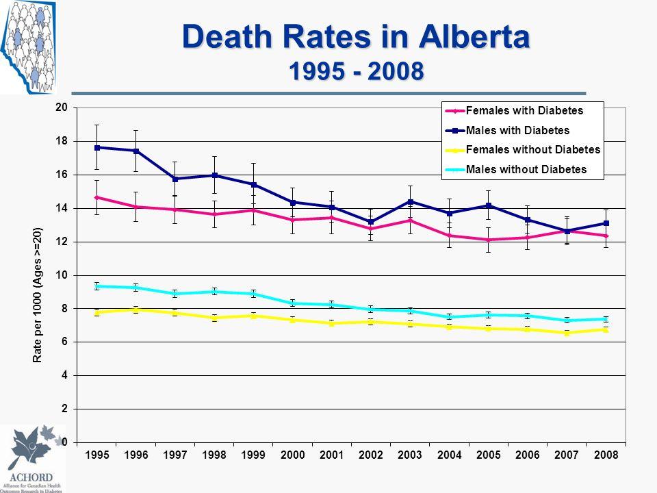Death Rates in Alberta 1995 - 2008