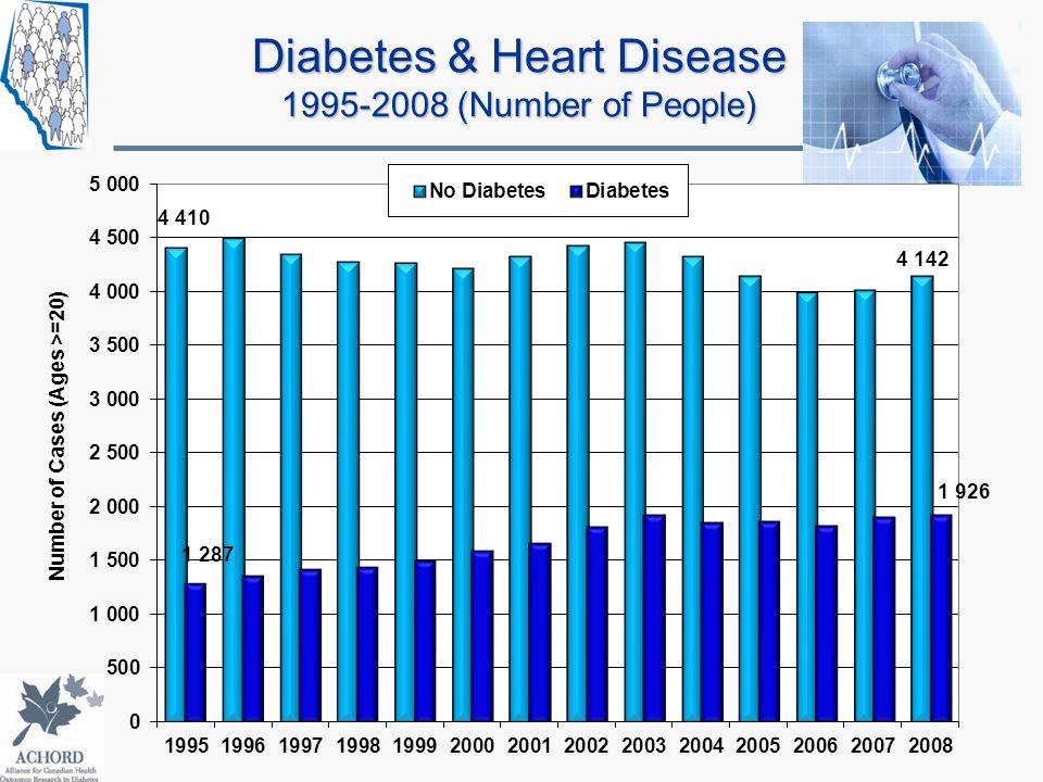 Diabetes & Heart Disease 1995-2008 (Number of People)